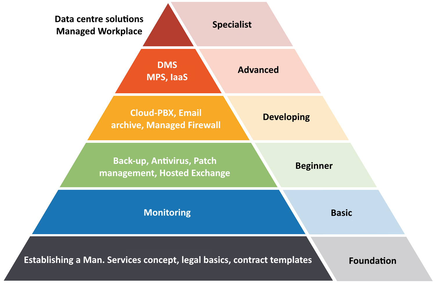 Managed Services complexity pyramid